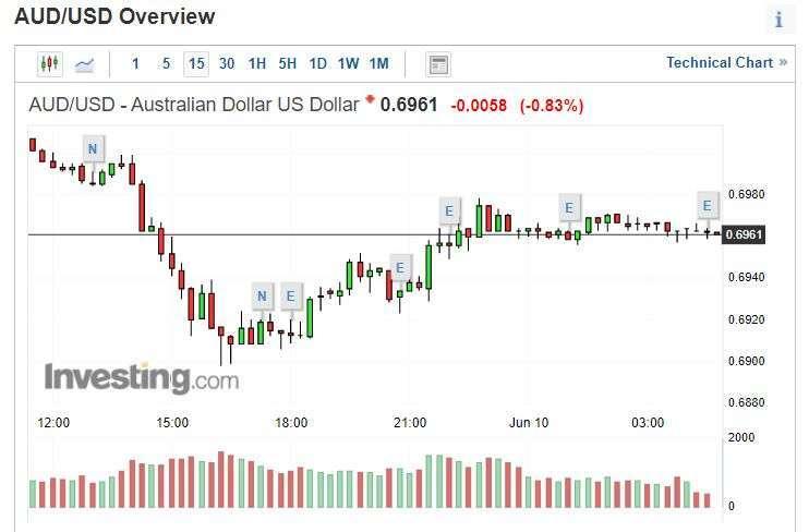 澳幣兌美元15 分線圖。(來源: investing.com)