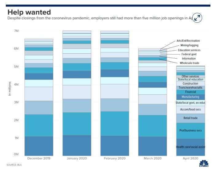 美國 4 月份 JOLTS 調查 (圖片: CNBC)