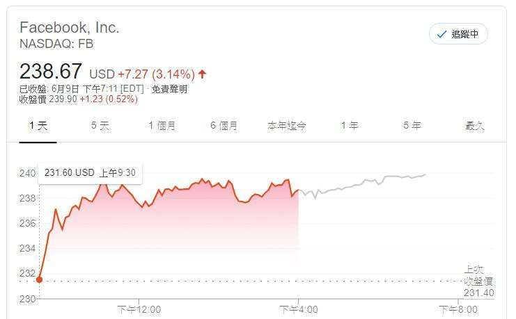 Facebook 股價 (圖片: GOOGLE)