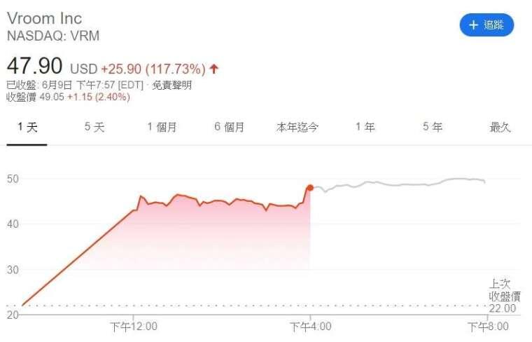Vroom 股價走勢。(來源: Google)