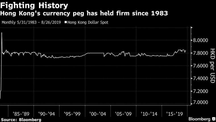 港元兌美元走勢 (來源: Bloomberg)
