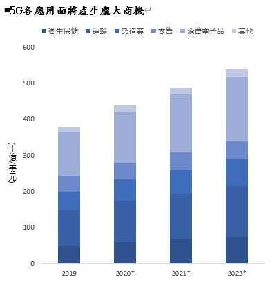 資料來源:IHS Markit 、 Qualcomm、元大投信整理,2020/03/31。右圖資料2020~2022為IHS Markit 預估。