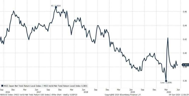 日本股市表現 (圖表取自 Zero Hedge)