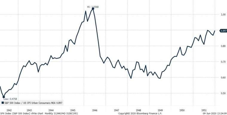 YCC 策略實施與 1940 年代美股 (圖表取自 Zero Hedge)