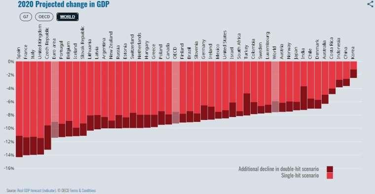 2020 年主要國家 GDP 預測及肺炎疫情關係 (圖片來源:OECD)