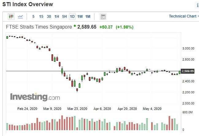 新加坡海峽時報指數日 k 線圖