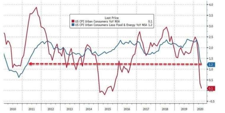 美國 CPI 年增率、核心 CPI 年增率 (圖:Zero Hedge)