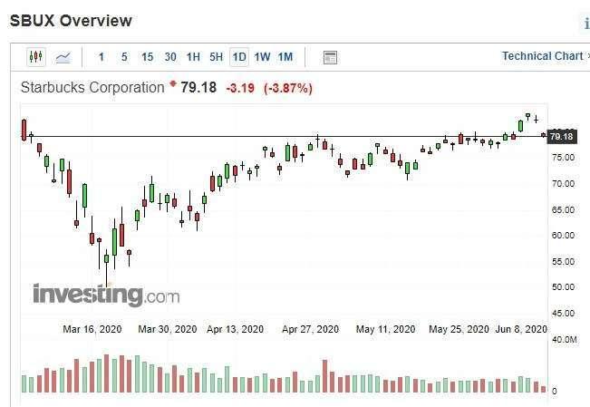 星巴克股價日k線圖