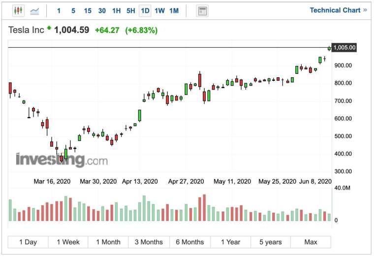 特斯拉股價日 K 線圖 (圖:Investing.com)