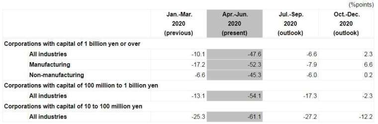 日本 2020 年 Q2 BSI 調查結果 (圖片來源:日本財務省)