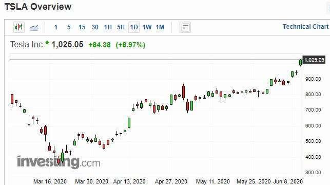 特斯拉股價日線走勢圖 圖片:investing.com