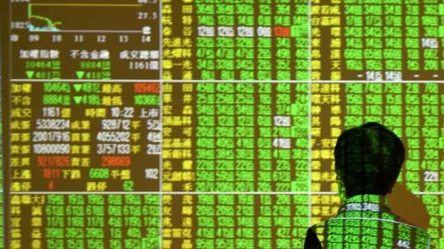 台股 11 日終場下跌 184.39 點或 1.57%,收在 11535.77 點。(圖:AFP)