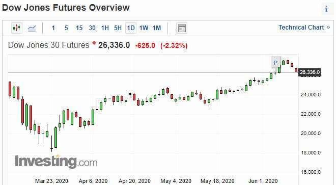 道瓊期貨日線走勢圖 圖片:investing.com