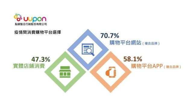 有超過70%的受訪者在疫情期間,偏好於複合購物平台網站消費。(圖:UUPON提供)