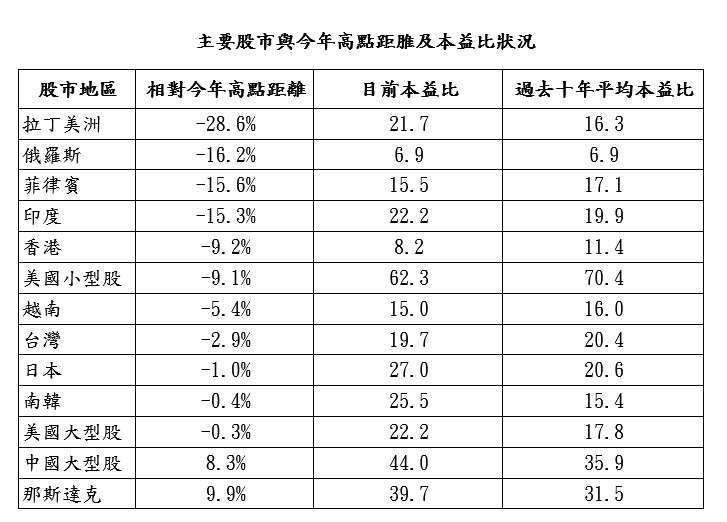 資料來源:Bloomberg,「鉅亨買基金」整理,資料截至 2020/6/8。此資料僅為歷史數據模擬回測,不為未來投資獲利之保證,在不同指數走勢、比重與期間下,可能得到不同數據結果。指數依序採 MSCI 拉丁美洲、RTS 俄羅斯、菲律賓綜合股價指數、SENSEX 印度、香港恆生、羅素 2000、越南、台灣證交所、Nikkei225 日股、KOSPI 南韓、標普 500、滬深 300 及 Nasdaq 等指數。