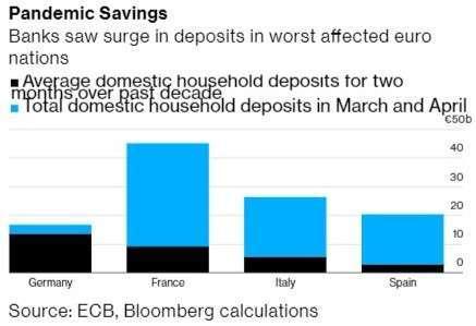 歐洲家庭存款於疫情期間大幅攀升 (圖:Bloomberg)