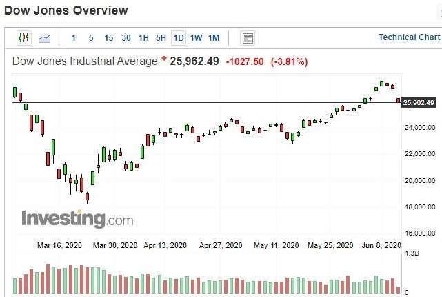 美股道瓊指數日 k 線圖