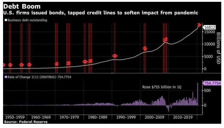 美國企業債務攀升 (圖片: FED)