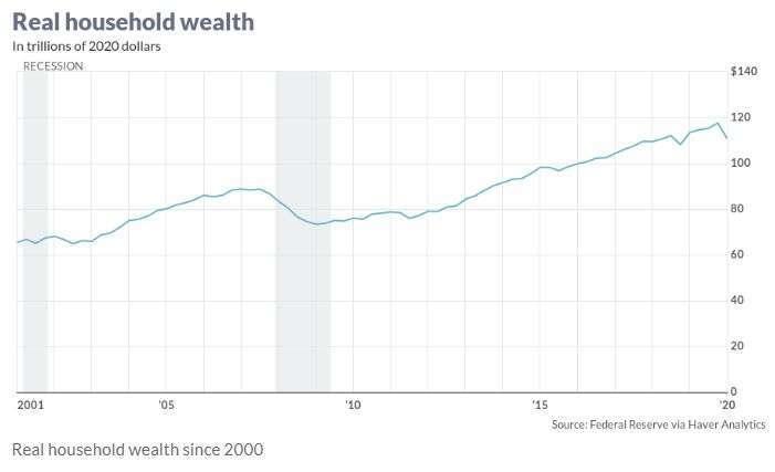 美國家庭凈資產 (圖片 MarketWatch)