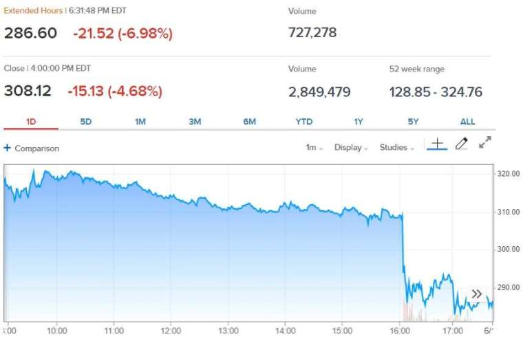 Lululemon 股價走勢 (來源: CNBC)