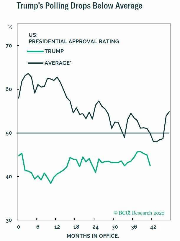 淺綠:川普民調支持率 深綠:美國歷任總統同期民調支持率 圖片:BCA