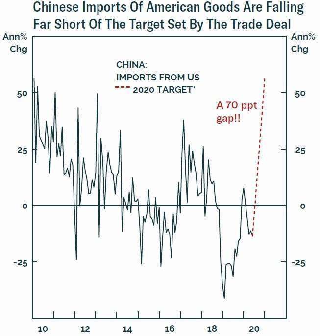 中國距離 2020 年第一階段貿易協議採購目標落後了 70 個百分點 圖片:BCA