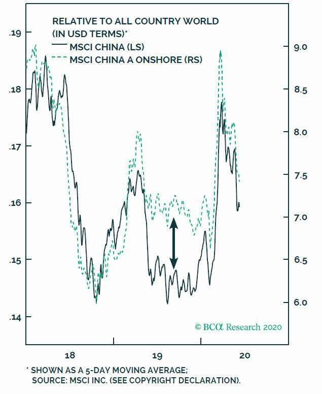 淺綠:MSCI 中國 A 股在岸可投資市場指數 深綠:MSCI 全球基準可投資市場指數 圖片:BCA