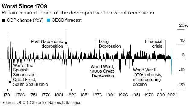 經濟跌幅預期超過 11%(圖片:彭博社)