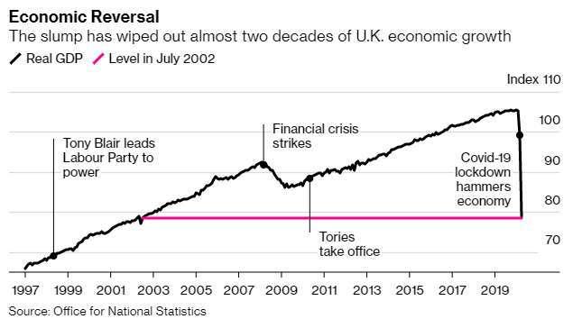 4 月份 GDP 萎縮 20.4% 抹去近 18 年來經濟成長 (圖片:彭博社)