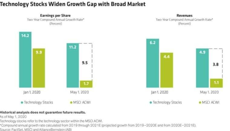 科技股及其他產業類股營收、獲利增長率 (圖:Seeking Alpha)