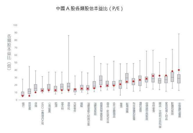 資料來源:FactSet、MSCI、Wind、UBS Quantitative Research. 統計期間自 2006/1/1~2020/4/30。長形塊狀圖示分別標誌最大值、中值與最小值。紅色點位為最新數值。