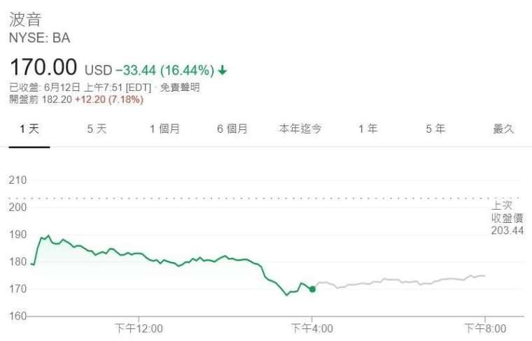 波音股價走勢圖 (圖:Google)