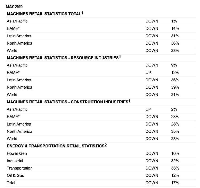 5 月機器銷售數據統計 (圖:卡特彼勒)