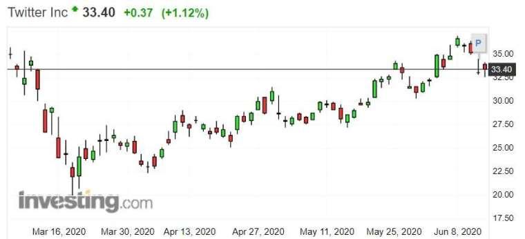 推特股價走勢。(來源: investing.com)