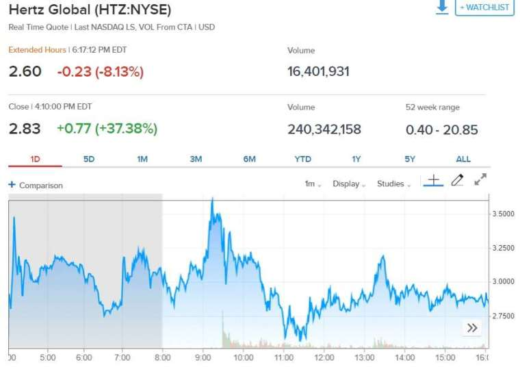 Hertz 股價走勢。(來源: CNBC)