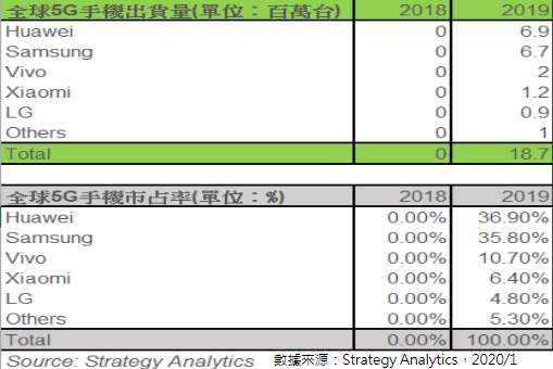 圖片:Strategy Analytics