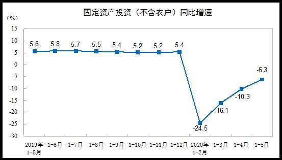 圖片:中國國家統計局