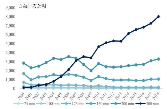 資料來源: 滬矽產業公開說明書