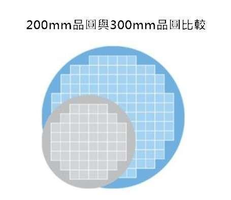 資料來源: 聯電官網