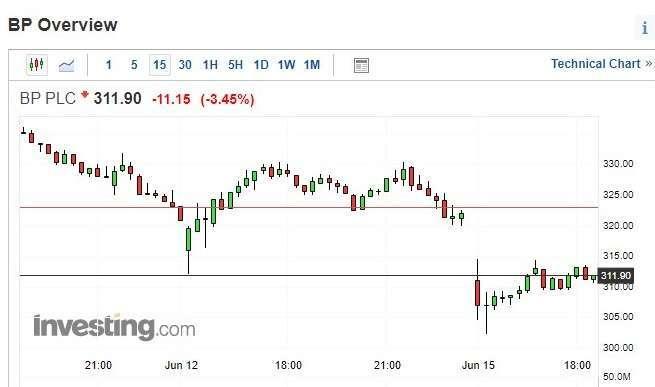 BP 股價 15 分鐘 k 線圖