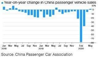 中國乘用車銷售量 (圖:Bloomberg)