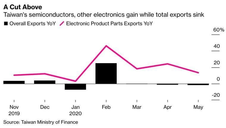 台灣 5 月總體貿易出口額呈負成長,電子零組件出口年增率仍有 13.2%,半導體出口年增率則為 14.2%。(圖:Bloomberg)