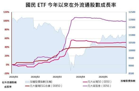 資料來源:彭博,元大投信整理。統計時間 2019 年 12 月 31 日~ 2020 年 5 月 29 日,在外流通股數成長率單位為 %