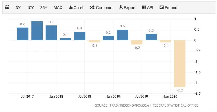 德國 GDP 年增率 (圖:TradingEconomics)