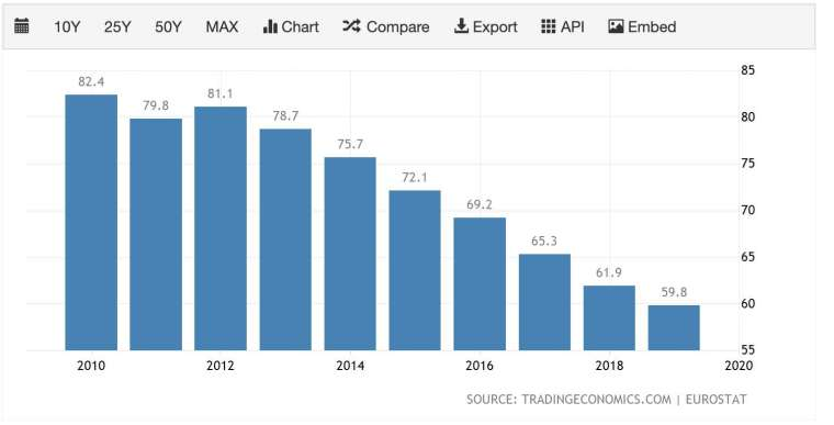 德國債務佔 GDP 比重 (圖:TradingEconomics)
