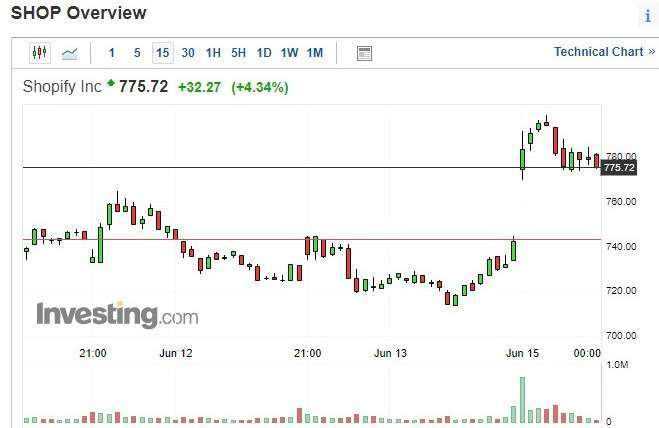 Shopify 股價 15 分鐘 k 線圖