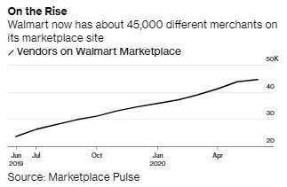 Marketplace 線上賣家數呈增長趨勢 (圖:Bloomberg)