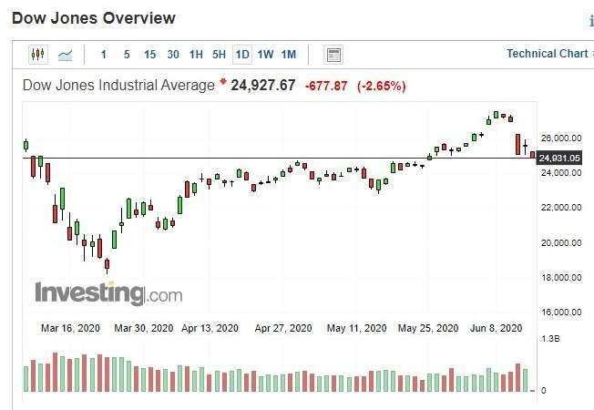 美股道瓊指數日 k 線圖 (圖:Investing.com)