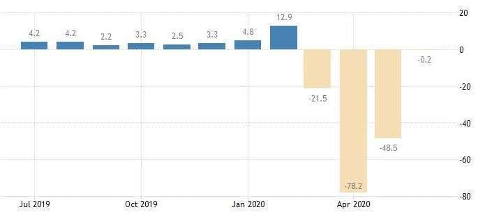 紐約Fed製造業指數(圖:Trading Economics)