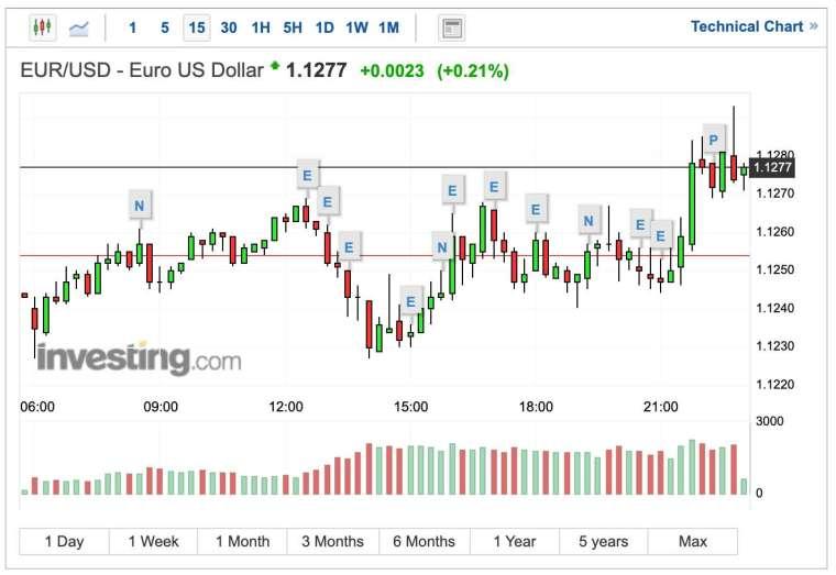 歐元兌美元匯率 15 分鐘日 K 線圖 (圖:Investing.com)